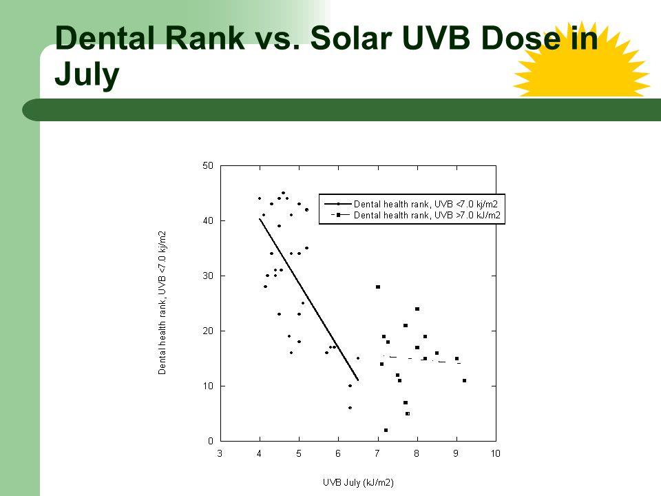 Dental Rank vs. Solar UVB Dose in July