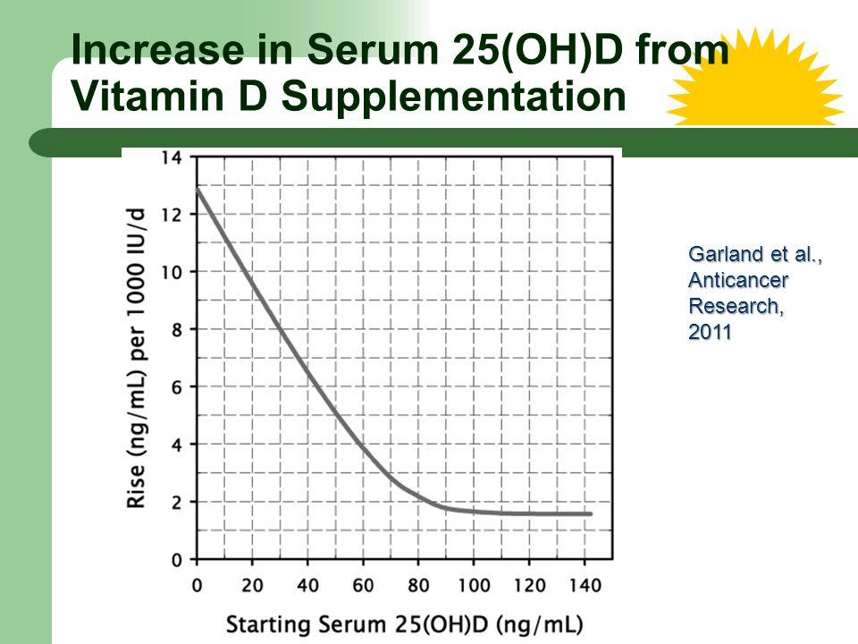 Increase in Serum 25(OH)D from Vitamin D Supplementation Garland et al., AnticancerResearch,2011