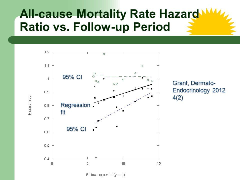 All-cause Mortality Rate Hazard Ratio vs. Follow-up Period Grant, Dermato- Endocrinology 2012 4(2) 95% CI Regressionfit