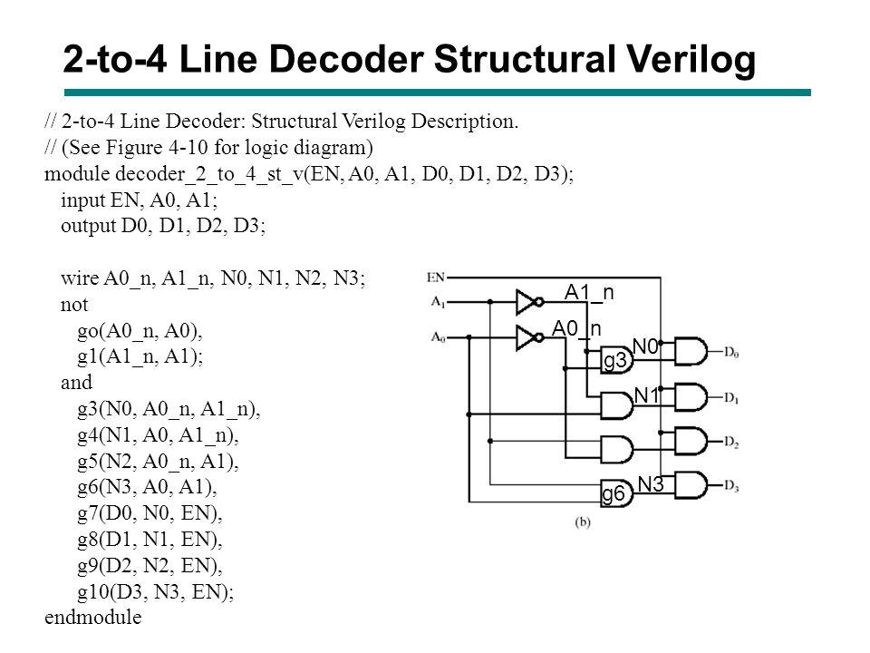 2-to-4 Line Decoder Structural Verilog // 2-to-4 Line Decoder: Structural Verilog Description. // (See Figure 4-10 for logic diagram) module decoder_2