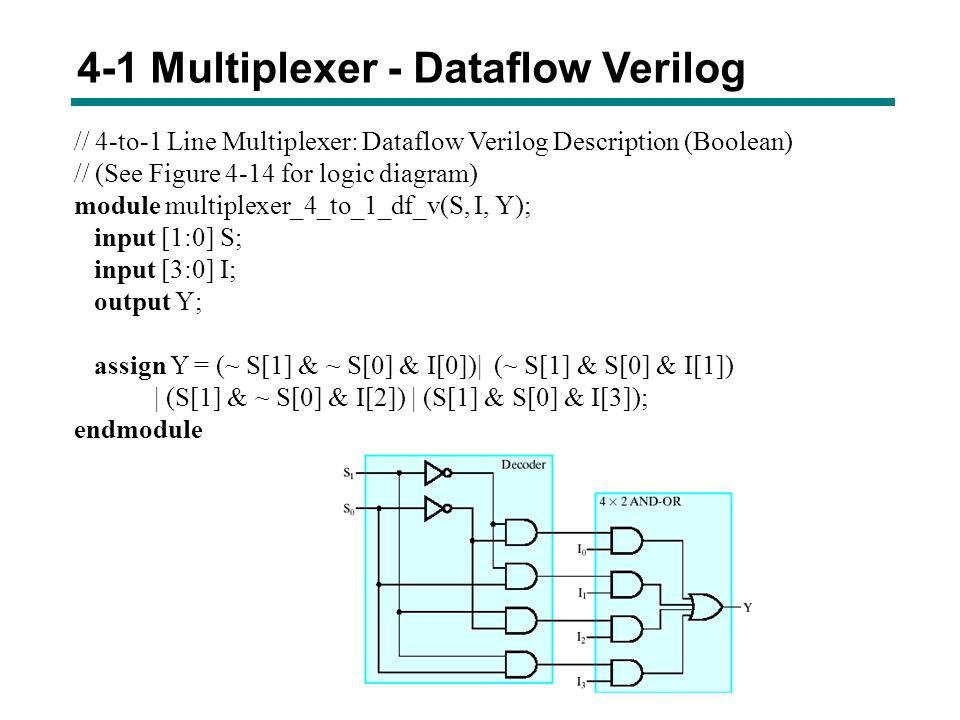4-1 Multiplexer - Dataflow Verilog // 4-to-1 Line Multiplexer: Dataflow Verilog Description (Boolean) // (See Figure 4-14 for logic diagram) module mu