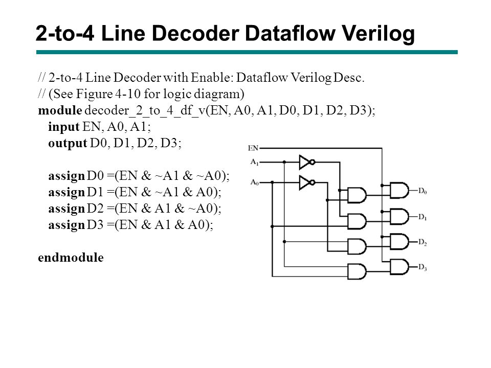 2-to-4 Line Decoder Dataflow Verilog // 2-to-4 Line Decoder with Enable: Dataflow Verilog Desc. // (See Figure 4-10 for logic diagram) module decoder_