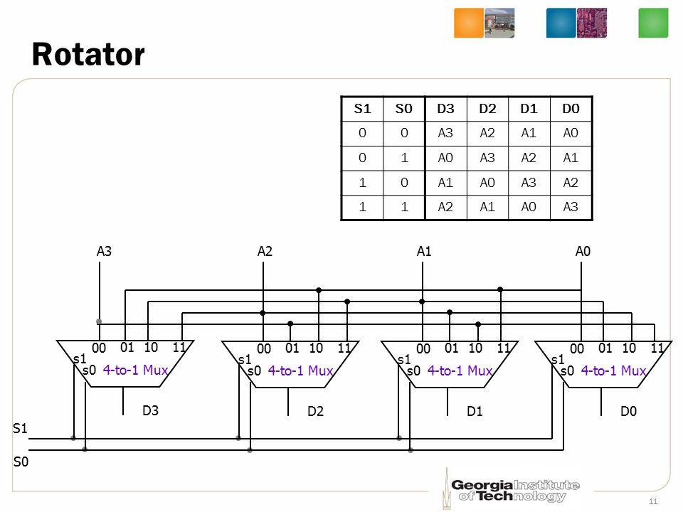 11 Rotator S1S0D3D2D1D0 00A3A2A1A0 01 A3A2A1 10 A0A3A2 11 A1A0A3 4-to-1 Mux 00 011011 s1 s0 D3 A2A3 4-to-1 Mux 00 011011 s1 s0 D2 A1 4-to-1 Mux 00 011011 s1 s0 D1 A0 4-to-1 Mux 00 011011 s1 s0 D0 S1 S0