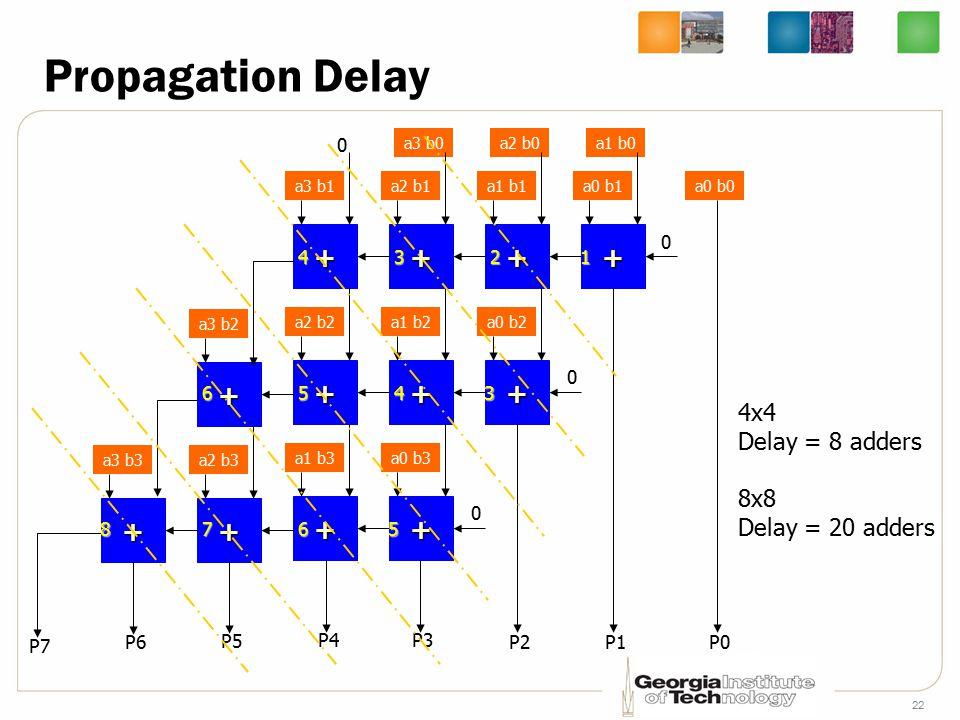 22 Propagation Delay a0 b0 P0 a1 b0 a0 b1 + 0 P1 a2 b0 a1 b1 + a0 b2 + 0 P2 a3 b0 a2 b1 + a1 b2 + a0 b3 + 0 P3 a3 b1 + a2 b2 + a1 b3 + 0 P4 a3 b2 + a2 b3 + P5 a3 b3 + P6 P7 12 3 3 4 4 5 5 6 678 4x4 Delay = 8 adders 8x8 Delay = 20 adders