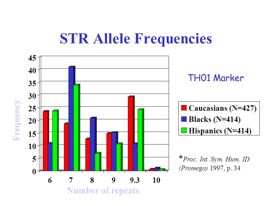 STR Allele Frequencies Caucasians (N=427) Blacks (N=414) Hispanics (N=414) TH01 Marker * Proc.