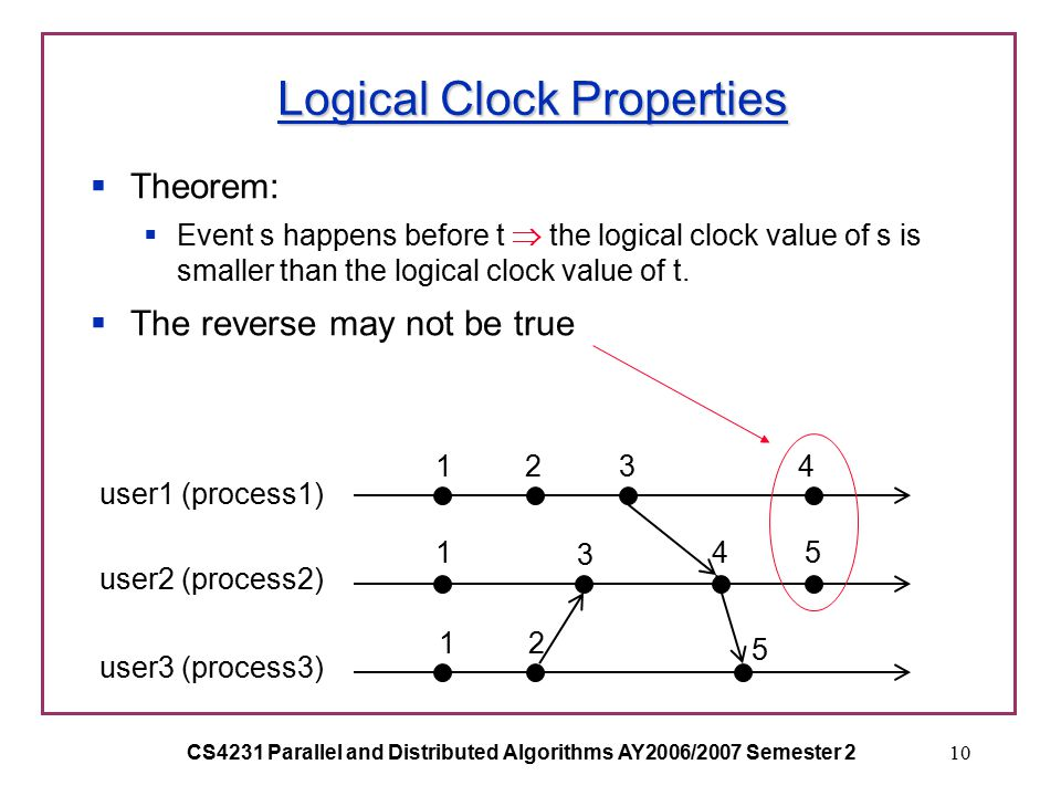 CS4231 Parallel and Distributed Algorithms AY2006/2007 Semester 210 Logical Clock Properties  Theorem:  Event s happens before t  the logical clock value of s is smaller than the logical clock value of t.