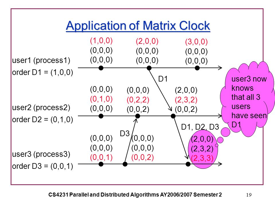 CS4231 Parallel and Distributed Algorithms AY2006/2007 Semester 219 Application of Matrix Clock user1 (process1) order D1 = (1,0,0) user2 (process2) order D2 = (0,1,0) user3 (process3) order D3 = (0,0,1) (1,0,0) (0,0,0) (0,1,0) (0,0,0) (0,0,1) (2,0,0) (0,0,0) (3,0,0) (0,0,0) (0,0,2) (0,0,0) (0,2,2) (0,0,2) (2,0,0) (2,3,2) (0,0,2) (2,0,0) (2,3,2) (2,3,3) D1 D3 D1, D2, D3 user3 now knows that all 3 users have seen D1