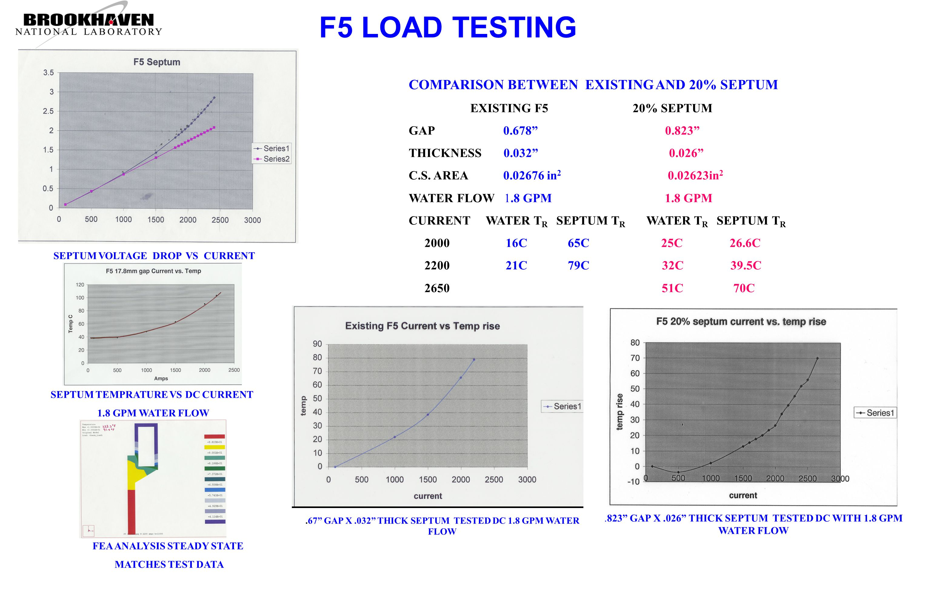 F5 LOAD TESTING.67 GAP X.032 THICK SEPTUM TESTED DC 1.8 GPM WATER FLOW.823 GAP X.026 THICK SEPTUM TESTED DC WITH 1.8 GPM WATER FLOW SEPTUM TEMPRATURE VS DC CURRENT 1.8 GPM WATER FLOW FEA ANALYSIS STEADY STATE MATCHES TEST DATA COMPARISON BETWEEN EXISTING AND 20% SEPTUM EXISTING F5 20% SEPTUM GAP 0.678 0.823 THICKNESS 0.032 0.026 C.S.