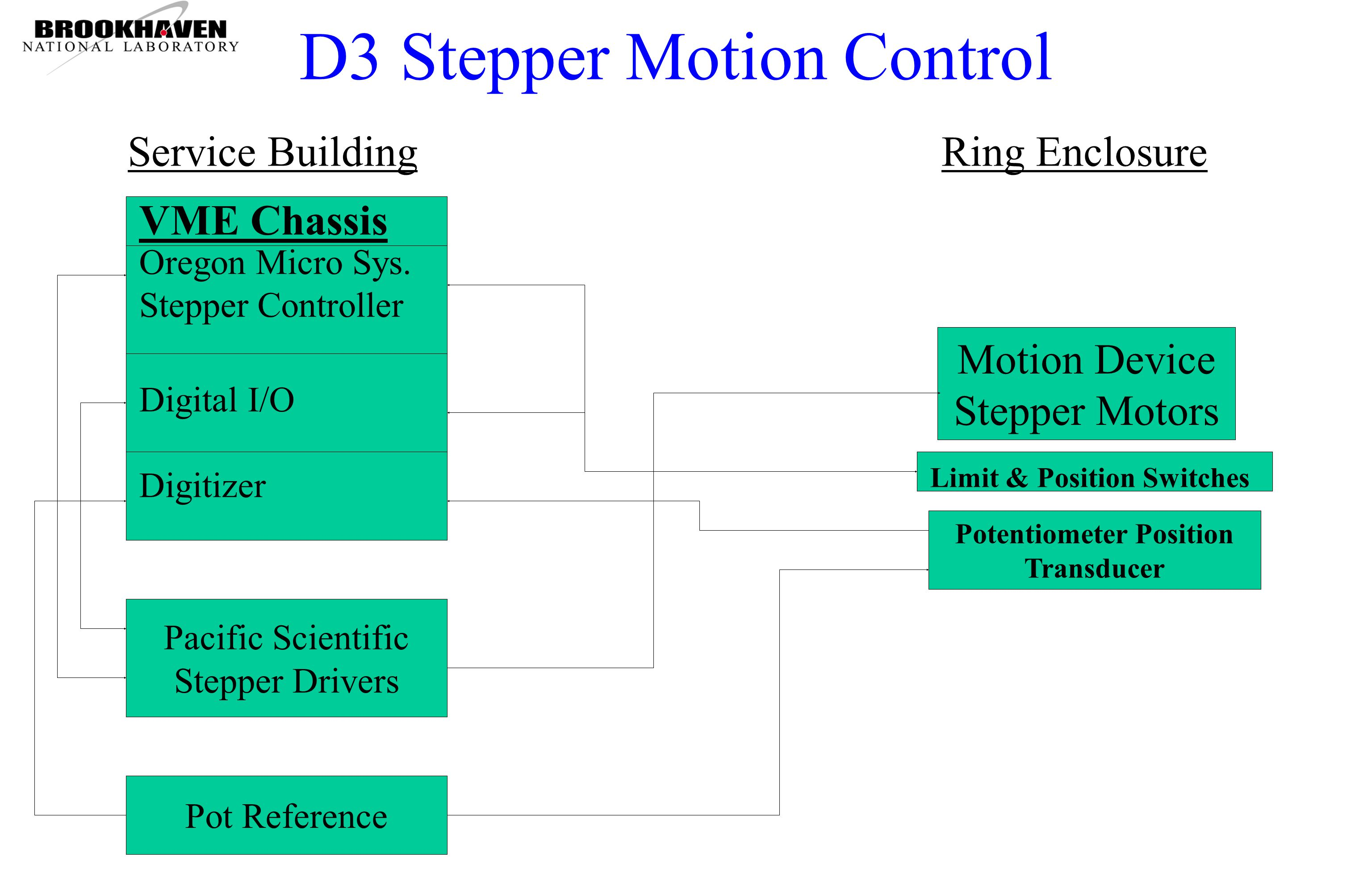D3 Stepper Motion Control Oregon Micro Sys.