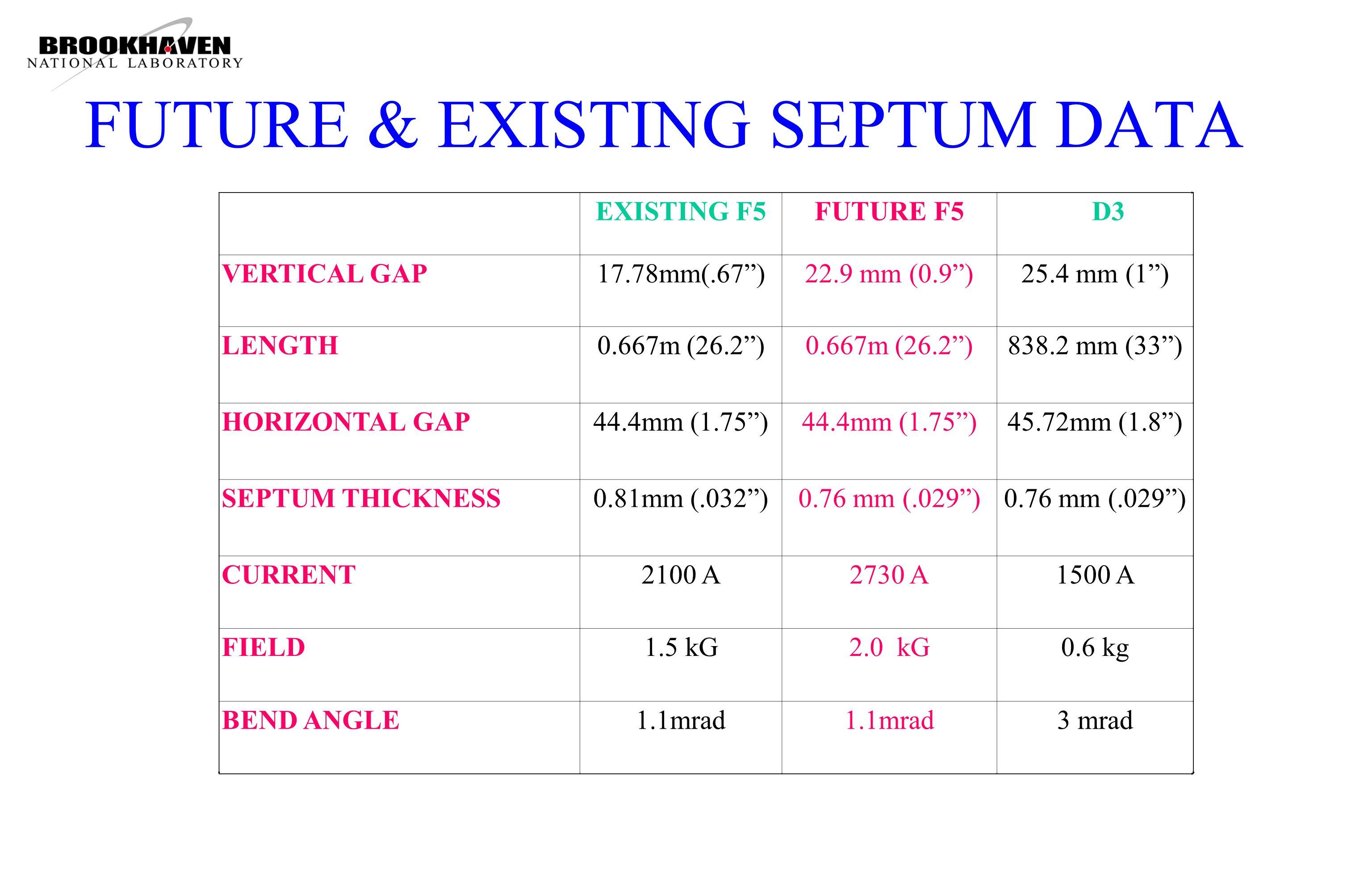 FUTURE & EXISTING SEPTUM DATA EXISTING F5FUTURE F5 D3 VERTICAL GAP17.78mm(.67 )22.9 mm (0.9 )25.4 mm (1 ) LENGTH0.667m (26.2 ) 838.2 mm (33 ) HORIZONTAL GAP44.4mm (1.75 ) 45.72mm (1.8 ) SEPTUM THICKNESS0.81mm (.032 )0.76 mm (.029 ) CURRENT2100 A2730 A1500 A FIELD1.5 kG2.0 kG0.6 kg BEND ANGLE1.1mrad 3 mrad