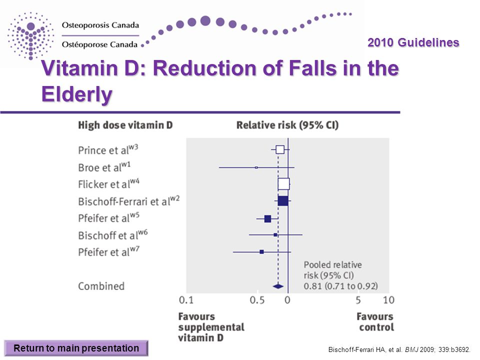 2010 Guidelines Vitamin D: Reduction of Falls in the Elderly Bischoff-Ferrari HA, et al. BMJ 2009; 339:b3692. Return to main presentation