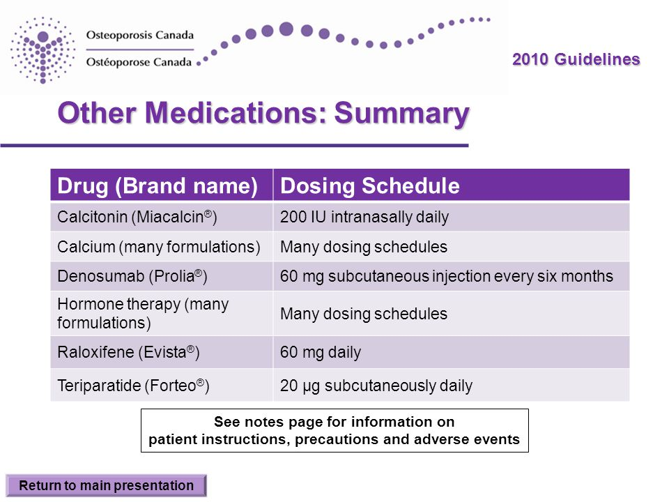2010 Guidelines Other Medications: Summary Drug (Brand name)Dosing Schedule Calcitonin (Miacalcin ® )200 IU intranasally daily Calcium (many formulati