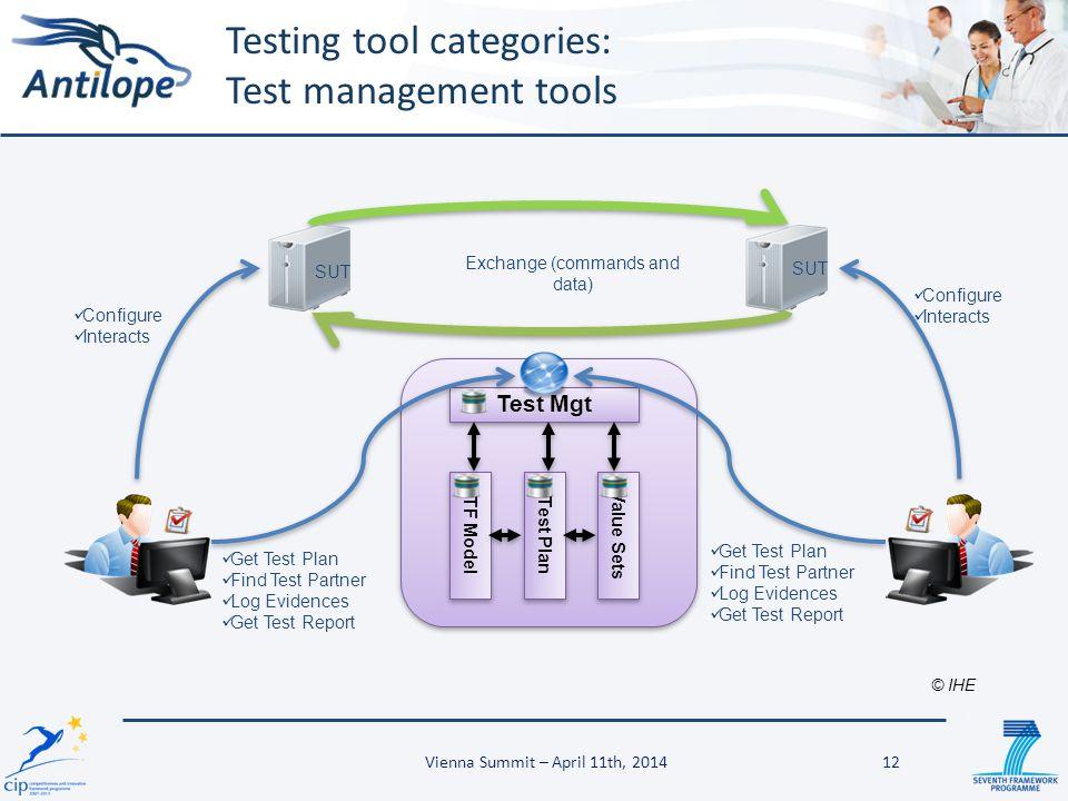 Testing tool categories: Test management tools Configure Interacts Test Mgt Test Plan Value Sets TF Model SUT Get Test Plan Find Test Partner Log Evid