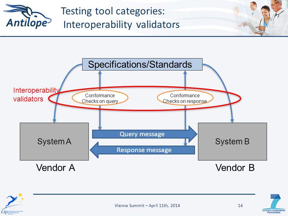 Testing tool categories: Interoperability validators Specifications/Standards System A Vendor A System B Vendor B Conformance Checks on query Conforma