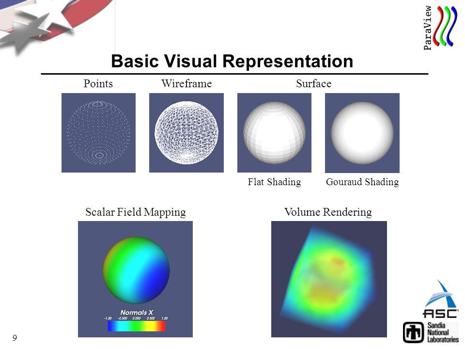9 Basic Visual Representation WireframePointsSurface Flat ShadingGouraud Shading Scalar Field MappingVolume Rendering