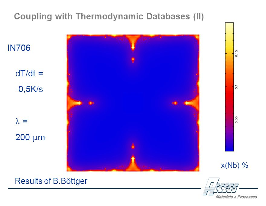 Results of B.Böttger Coupling with Thermodynamic Databases (II) IN706 dT/dt = -0,5K/s = 200  m x(Nb) %