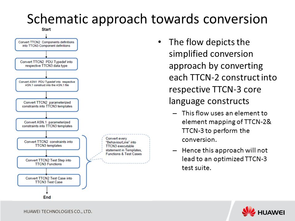 HUAWEI TECHNOLOGIES CO., LTD. Schematic approach towards conversion The flow depicts the simplified conversion approach by converting each TTCN-2 cons