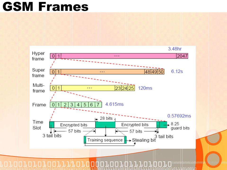 GSM Frames