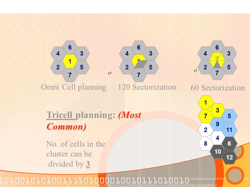 6 1 3 5 7 2 4 Omni Cell planning 6 1 3 5 7 2 4 120 Sectorization 6 3 5 7 2 4 1 60 Sectorization 8 10 1 7 2 3 4 9 6 12 5 11 (Most Common) Tricell plann