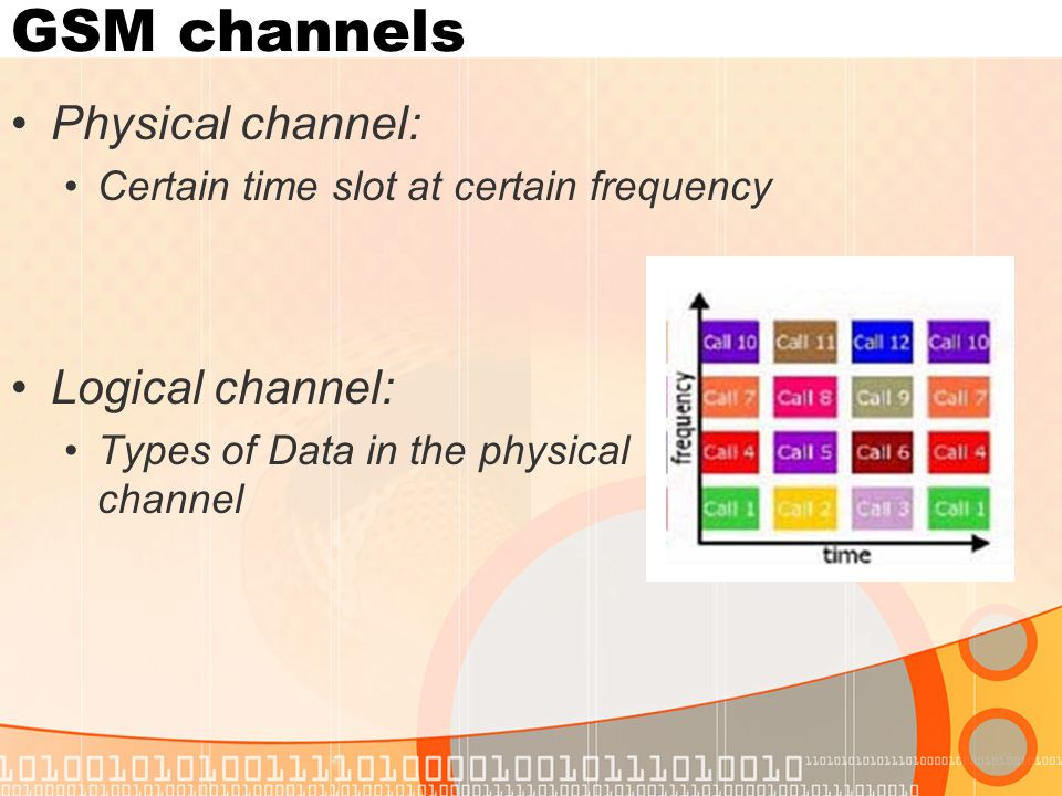 GSM channels Physical channel: Certain time slot at certain frequency Logical channel: Types of Data in the physical channel