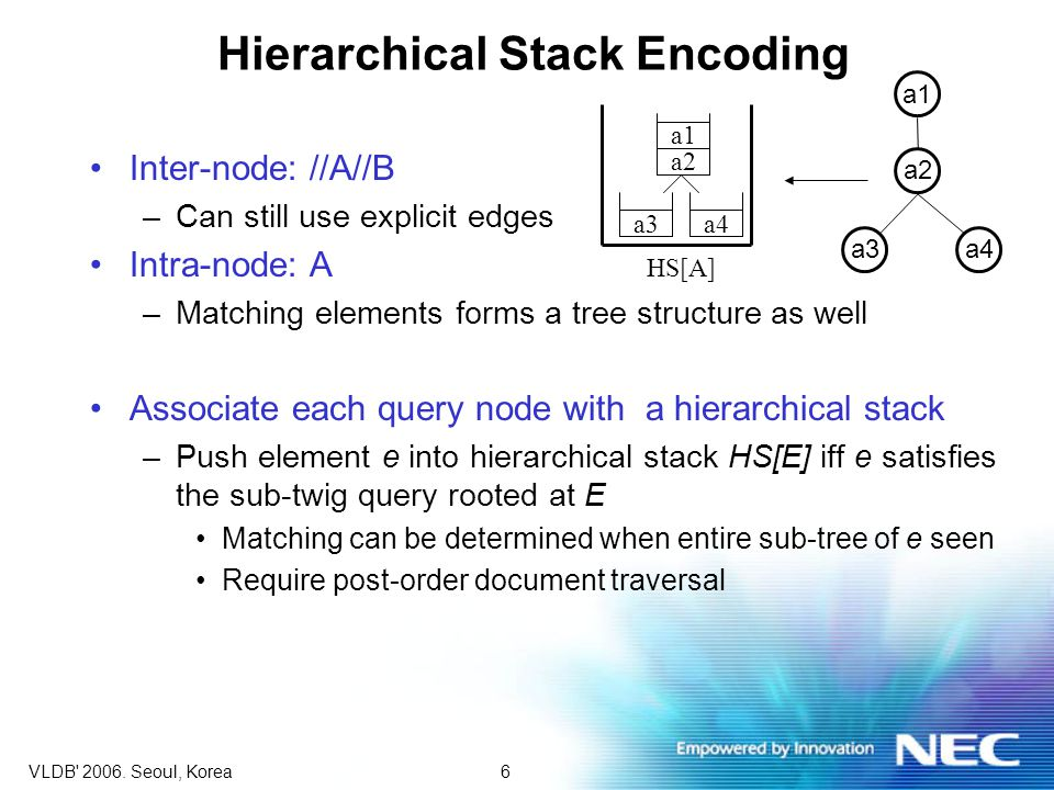 6VLDB' 2006. Seoul, Korea Hierarchical Stack Encoding Inter-node: //A//B –Can still use explicit edges Intra-node: A –Matching elements forms a tree s