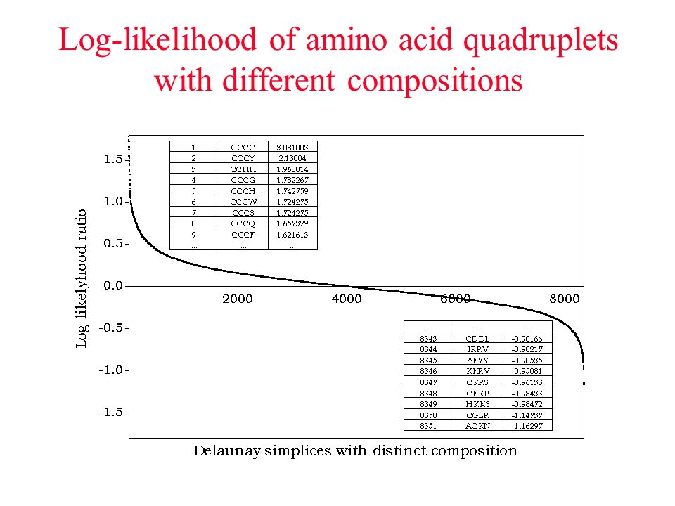 Log-likelihood of amino acid quadruplets with different compositions