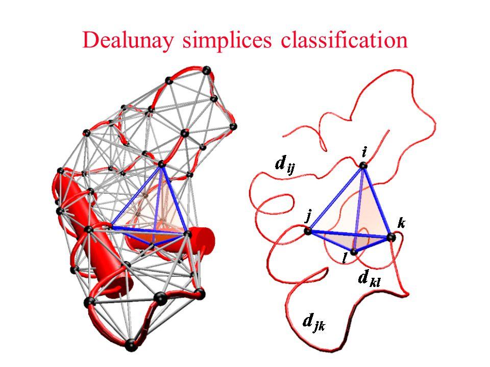 Dealunay simplices classification