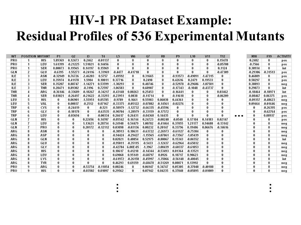 HIV-1 PR Dataset Example: Residual Profiles of 536 Experimental Mutants ……