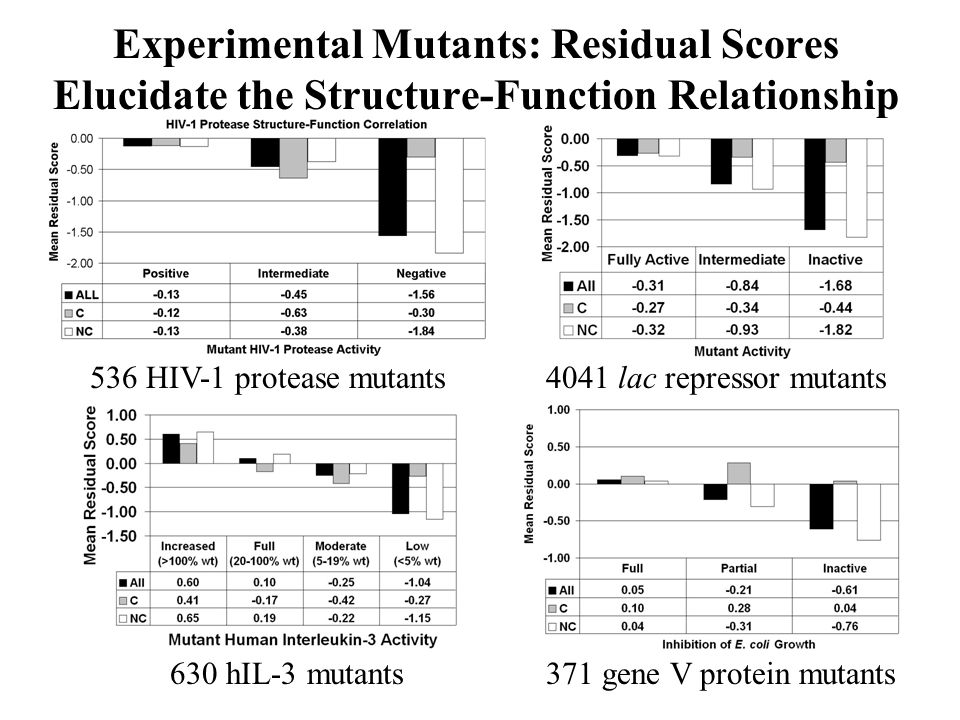 Experimental Mutants: Residual Scores Elucidate the Structure-Function Relationship 536 HIV-1 protease mutants4041 lac repressor mutants 630 hIL-3 mut