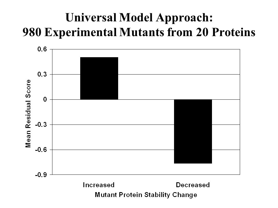 Universal Model Approach: 980 Experimental Mutants from 20 Proteins