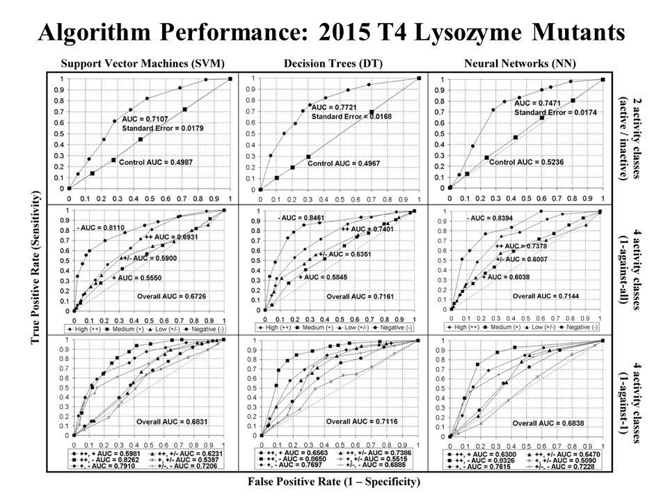 Algorithm Performance: 2015 T4 Lysozyme Mutants