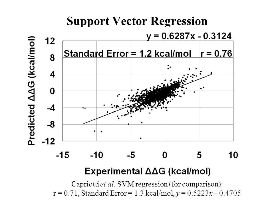 Support Vector Regression Capriotti et al. SVM regression (for comparison): r = 0.71, Standard Error = 1.3 kcal/mol, y = 0.5223x – 0.4705