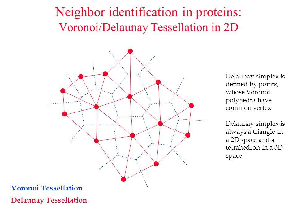Voronoi Tessellation Delaunay Tessellation Neighbor identification in proteins: Voronoi/Delaunay Tessellation in 2D 6 7 6