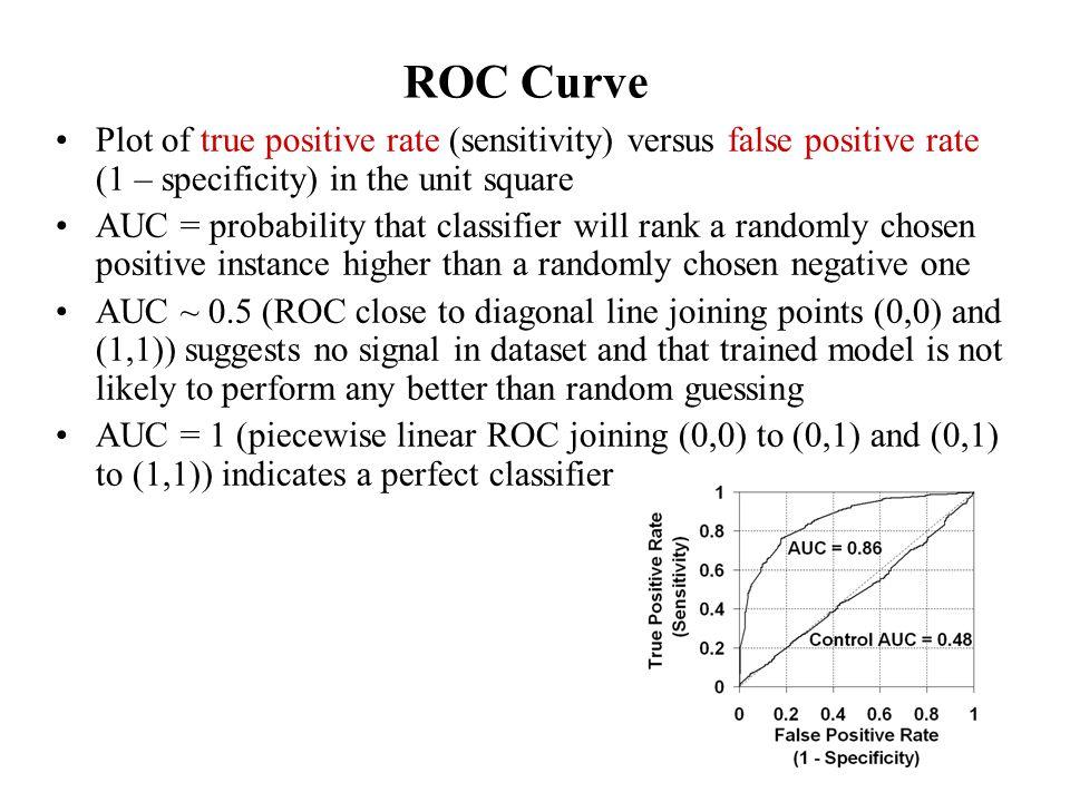 ROC Curve Plot of true positive rate (sensitivity) versus false positive rate (1 – specificity) in the unit square AUC = probability that classifier w
