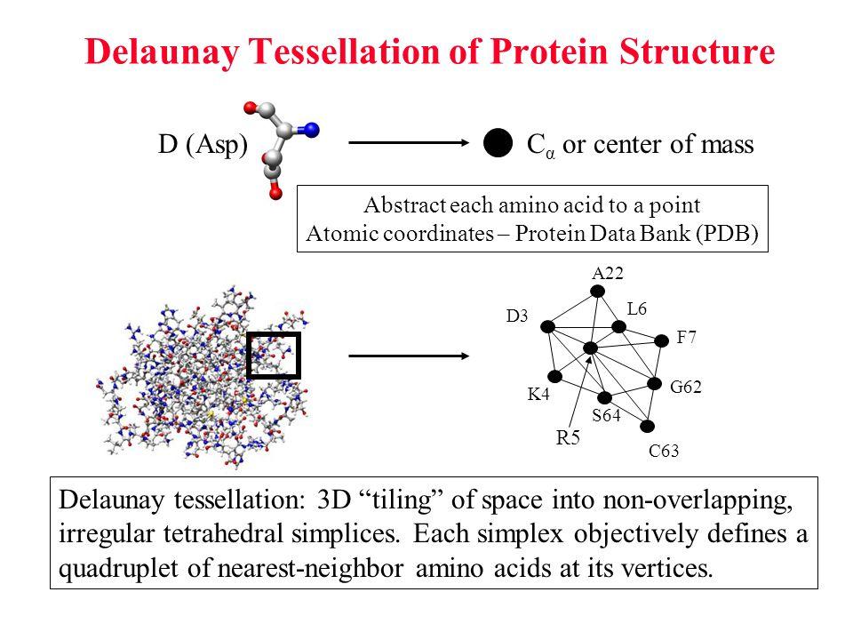 Compositional propensities of Delaunay simplices q ijkl  log f ijkl p C  4.