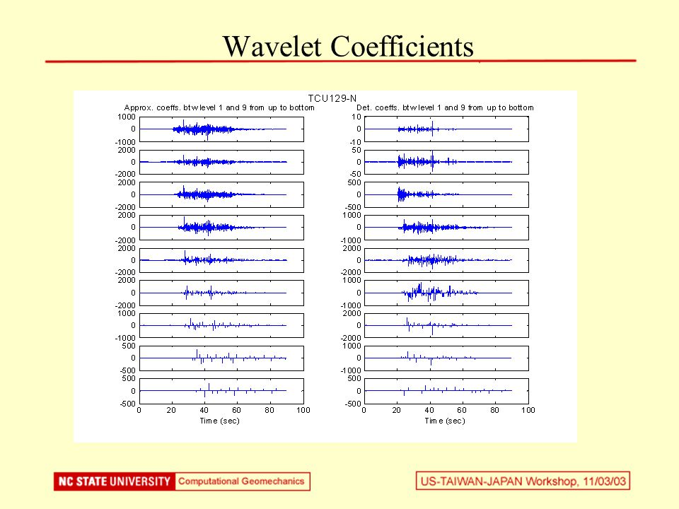 Wavelet Coefficients