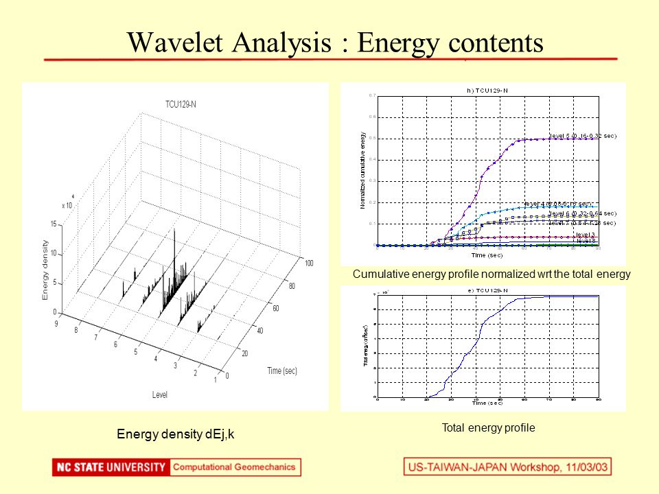 Energy density dEj,k Change this figure Wavelet Analysis : Energy contents Cumulative energy profile normalized wrt the total energy Total energy profile