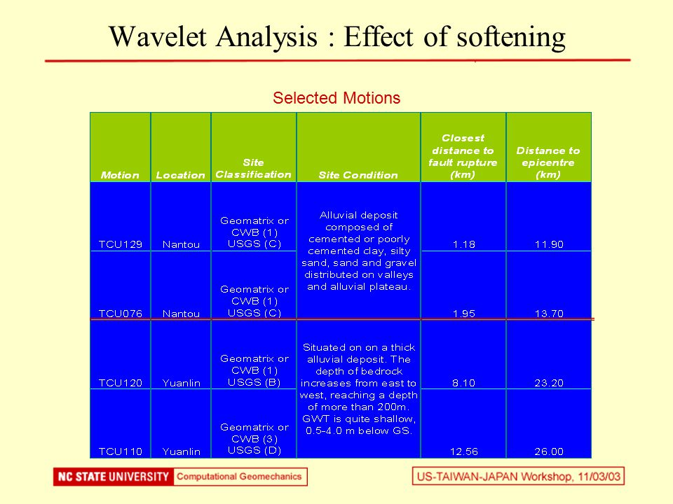 Selected Motions Wavelet Analysis : Effect of softening