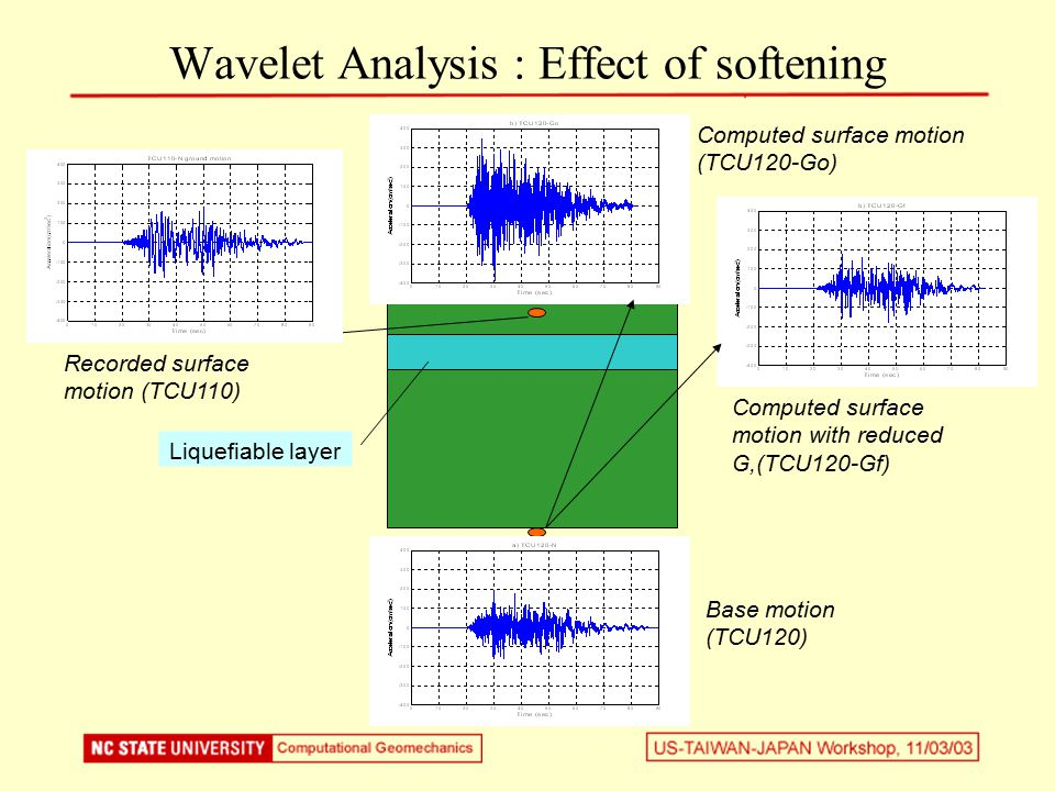 Liquefiable layer Base motion (TCU120) Recorded surface motion (TCU110) Computed surface motion with reduced G,(TCU120-Gf) Computed surface motion (TCU120-Go) Wavelet Analysis : Effect of softening