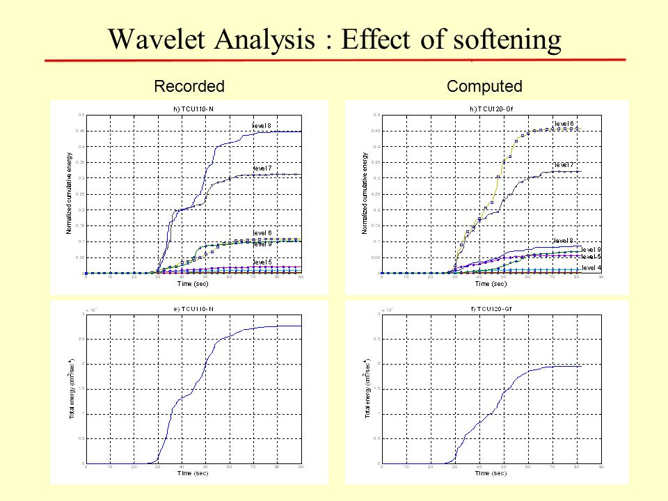 Wavelet Analysis : Effect of softening RecordedComputed
