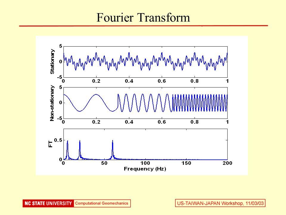 Wavelet Analysis : Effect of softening RecordedComputed