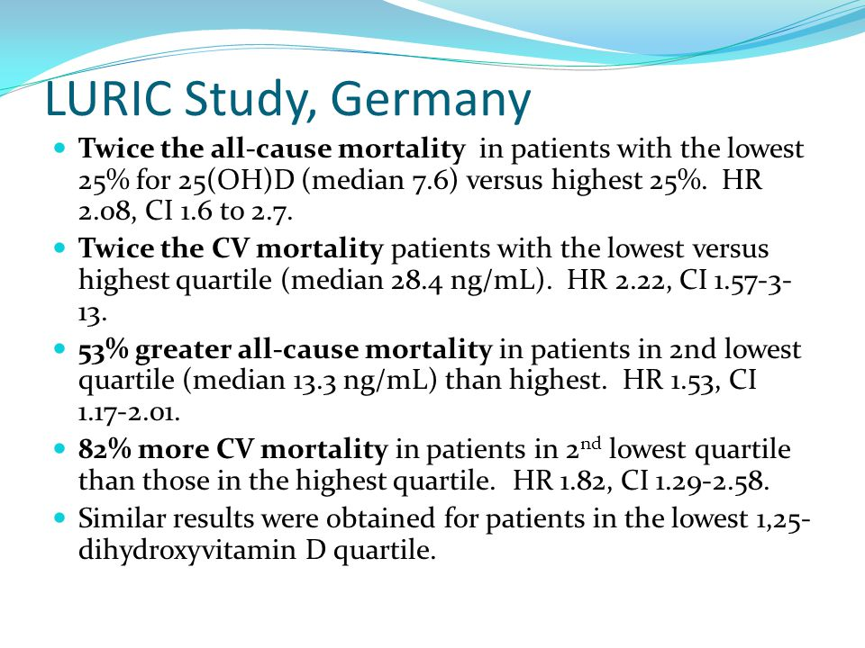 LURIC Study, Germany Twice the all-cause mortality in patients with the lowest 25% for 25(OH)D (median 7.6) versus highest 25%. HR 2.08, CI 1.6 to 2.7
