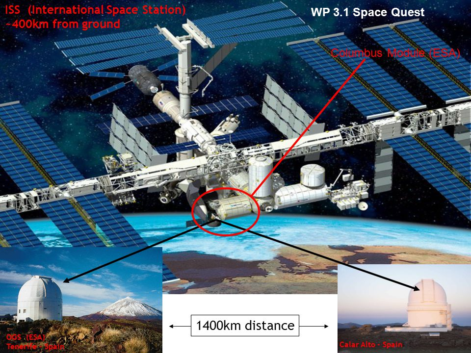 ISS (International Space Station) ~400km from ground OGS (ESA) Tenerife - Spain Calar Alto - Spain 1400km distance Columbus Module (ESA) WP 3.1 Space