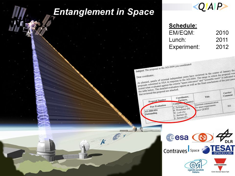 WP 3.1 Space-QUEST Schedule: EM/EQM:2010 Lunch:2011 Experiment: 2012 Entanglement in Space