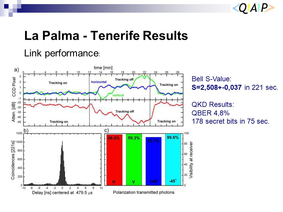 La Palma - Tenerife Results Bell S-Value: S=2,508+-0,037 in 221 sec. QKD Results: QBER 4,8% 178 secret bits in 75 sec. Link performance :