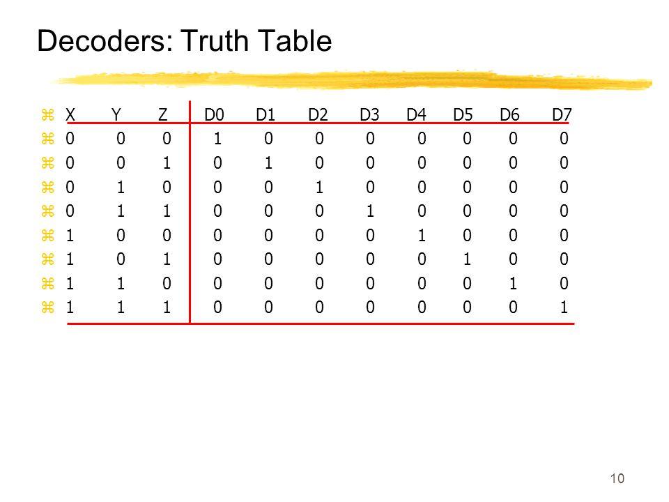 10 Decoders: Truth Table zX Y Z D0 D1 D2 D3 D4 D5 D6 D7 z0 0 0 1 0 0 0 0 0 0 0 z0 0 1 0 1 0 0 0 0 0 0 z0 1 0 0 0 1 0 0 0 0 0 z0 1 1 0 0 0 1 0 0 0 0 z1 0 0 0 0 0 0 1 0 0 0 z1 0 1 0 0 0 0 0 1 0 0 z1 1 0 0 0 0 0 0 0 1 0 z1 1 1 0 0 0 0 0 0 0 1