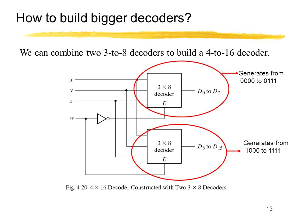 13 How to build bigger decoders? We can combine two 3-to-8 decoders to build a 4-to-16 decoder. Generates from 0000 to 0111 Generates from 1000 to 111