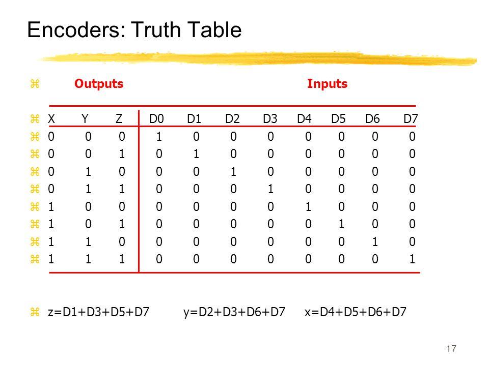 17 Encoders: Truth Table z Outputs Inputs zX Y Z D0 D1 D2 D3 D4 D5 D6 D7 z0 0 0 1 0 0 0 0 0 0 0 z0 0 1 0 1 0 0 0 0 0 0 z0 1 0 0 0 1 0 0 0 0 0 z0 1 1 0 0 0 1 0 0 0 0 z1 0 0 0 0 0 0 1 0 0 0 z1 0 1 0 0 0 0 0 1 0 0 z1 1 0 0 0 0 0 0 0 1 0 z1 1 1 0 0 0 0 0 0 0 1 zz=D1+D3+D5+D7 y=D2+D3+D6+D7 x=D4+D5+D6+D7