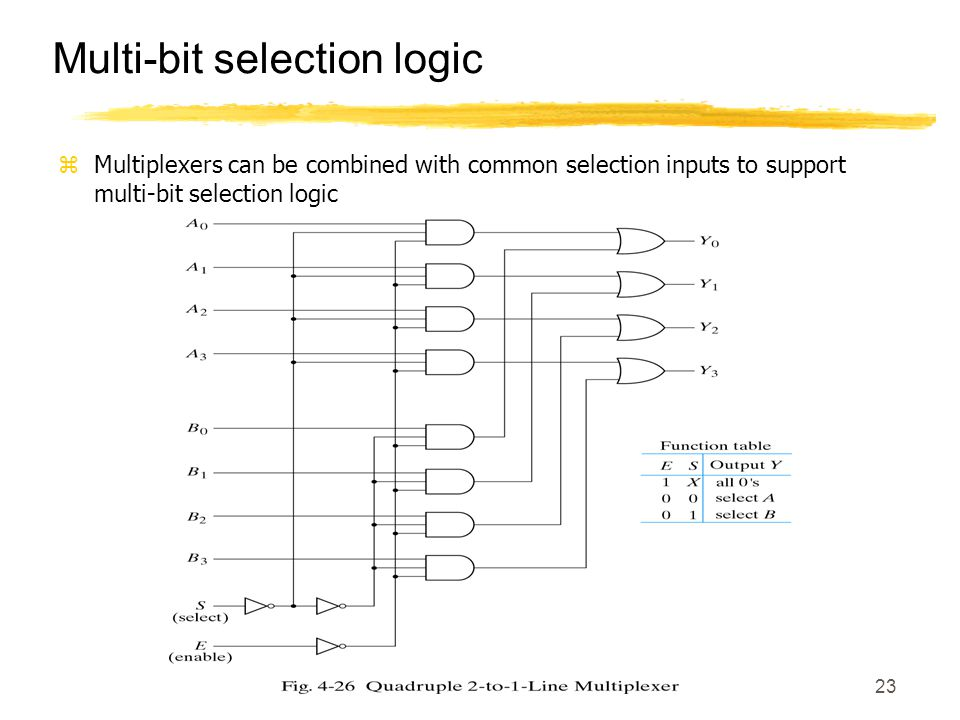 23 Multi-bit selection logic zMultiplexers can be combined with common selection inputs to support multi-bit selection logic