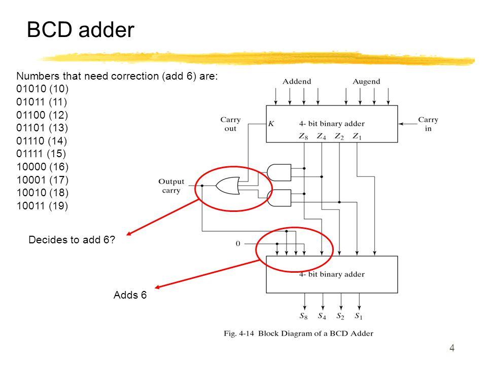 4 BCD adder Decides to add 6? Adds 6 Numbers that need correction (add 6) are: 01010 (10) 01011 (11) 01100 (12) 01101 (13) 01110 (14) 01111 (15) 10000